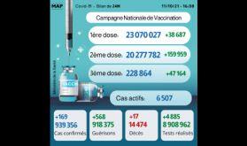 Covid-19: Plus de 228.000 personnes ont reçu la 3ème dose (ministère)