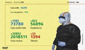 Coronavirus: 1.386 nouveaux cas confirmés et 822 guérisons en 24H (ministère)
