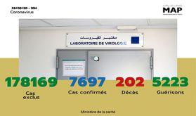 Covid-19: 54 nouveaux cas confirmés au Maroc, 7.697 au total