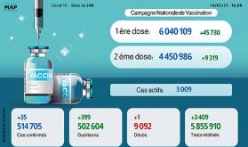 Coronavirus: 35 nouveaux cas et 399 guérisons en 24H