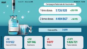 Covid-19: 58 nouveaux cas et 232 guérisons en 24H