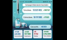 Covid-19: 9.128 nouveaux cas en 24H, plus de 10,1 millions personnes complètement vaccinées