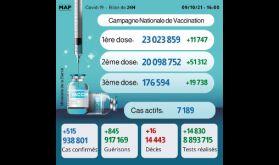 Covid-19: Plus de 176.000 personnes ont reçu la 3-ème dose (ministère)