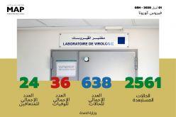 Covid-19 : vingt et un (21) nouveaux cas confirmés au Maroc, 638 au total