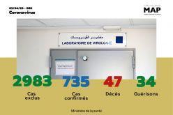 Covid-19 : 735 cas confirmés au Maroc, 3 nouvelles guérisons enregistrées