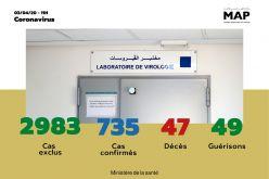 Covid-19 : Quinze nouvelles guérisons au Maroc, 49 au total