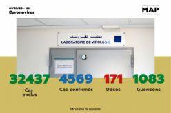 Covid-19 : 146 nouveaux cas confirmés au Maroc, 4.569 au total (ministère)