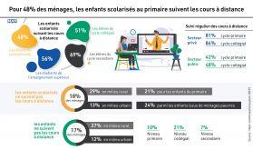 Pour 48% des ménages, les enfants scolarisés au primaire suivent les cours à distance