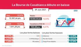 La Bourse de Casablanca débute en baisse