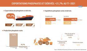 Phosphates et dérivés: Bonne performance de la production à fin mars (DEPF)