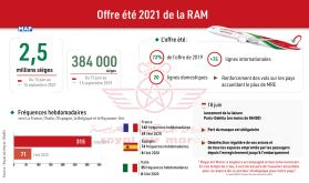 RAM: Une offre de près de 2,5 millions de sièges durant la période du 15 juin au 15 septembre 2021