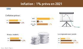 Maroc: L'inflation prévue à 1% en 2021 (BAM)