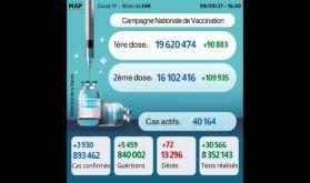Covid-19: 3.930 nouveaux cas, plus de 16 millions de personnes complètement vaccinées