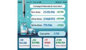 Covid-19: Plus de 776.000 personnes ont reçu la 3ème dose (ministère)