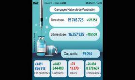 Covid-19: 3.451 nouveaux cas, plus de 16 millions de personnes complètement vaccinées