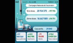 Covid-19: 917 nouveaux cas, plus de 16,6 millions de personnes complètement vaccinées