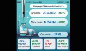 Covid-19: 2.642 nouveaux cas, plus de 17 millions de personnes complètement vaccinées
