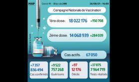 Covid-19: 7.357 nouveaux cas, plus de 14 millions de personnes complètement vaccinées