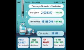 Covid-19: 1.583 nouveaux cas, plus de 18 millions de personnes complètement vaccinées