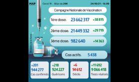 Covid-19: Plus de 982.000 personnes ont reçu la 3ème dose du vaccin (ministère)