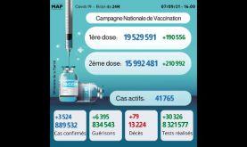 Covid-19: 3.524 nouveaux cas, près de 16 millions de personnes complètement vaccinées