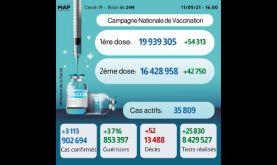 Covid-19: 3.113 nouveaux cas, plus de 16,4 millions de personnes complètement vaccinées