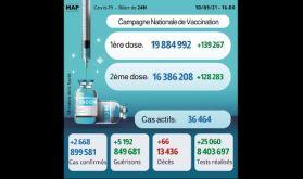 Covid-19: 2.668 nouveaux cas, plus de 16 millions de personnes complètement vaccinées