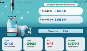 Covid-19: 231 nouveaux cas en 24H, plus de 9,1 millions de personnes vaccinées