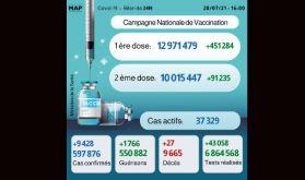 Covid-19: 9.428 nouveaux cas en 24H, plus de 10 millions personnes complètement vaccinées