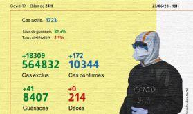 Covid-19: 172 nouveaux cas confirmés au Maroc, 41 guérisons en 24h