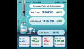 Covid-19: 6.175 nouveaux cas, plus de 14,3 millions de personnes complètement vaccinées