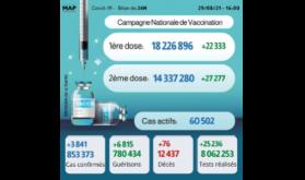 Covid-19: 3.841 nouveaux cas, plus de 14,3 millions de personnes complètement vaccinées