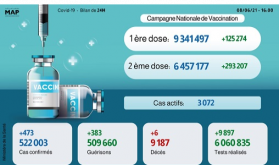 Covid-19: 473 nouvelles infections et près de 6,5 millions de vaccinés