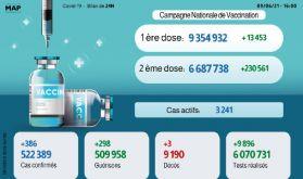 Covid-19: 386 nouvelles infections et plus de 6,6 millions de vaccinés