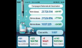 Covid-19: Plus de 1.000.000 personnes ont reçu la 3ème dose du vaccin (ministère)