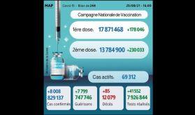 Covid-19: 8.008 nouveaux cas et plus de 13,7 millions de personnes complètement vaccinées
