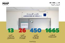 Coronavirus: 13 nouveaux cas confirmés au Maroc, 450 au total (ministère)