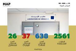 Covid-19 : Deux nouvelles guérisons au Maroc, 26 au total