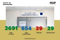 Covid-19 : 12 nouveaux cas confirmés au Maroc, 654 au total (ministère)