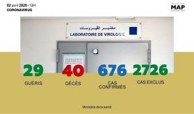 Covid-19 : vingt-deux (22) nouveaux cas confirmés au Maroc, 676 au total