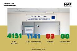 Covid-19 : 21 nouveaux cas confirmés au Maroc, 7 nouvelles guérisons enregistrées (ministère de la santé)