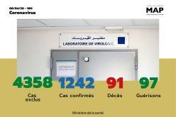 Covid-19 : 58 nouveaux cas confirmés au Maroc, 1.242 au total (ministère de la santé)