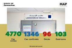 Covid-19 : 71 nouveaux cas confirmés au Maroc, 1.346 au total (ministère de la santé)