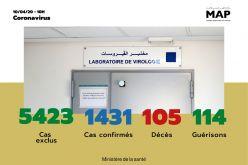 Covid-19 : 57 nouveaux cas confirmés au Maroc, 1.431 au total (ministère de la santé)