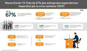 Maroc/Covid-19: Près de 67% des entreprises exportatrices impactées par la crise sanitaire (HCP)