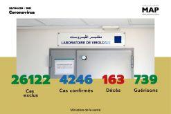 Covid-19 : 126 nouveaux cas confirmés au Maroc, 4.246 au total