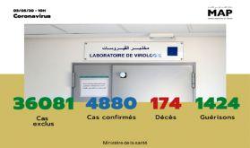 Covid-19: 151 nouveaux cas confirmés au Maroc, 4.880 au total