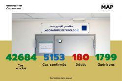Covid-19 : 100 nouveaux cas confirmés au Maroc, 5.153 au total