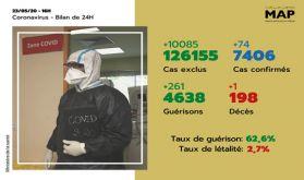 Covid-19: 74 nouveaux cas confirmés au Maroc, 7.406 au total