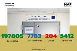 Covid-19: 03 nouveaux cas confirmés au Maroc, 7.783 au total